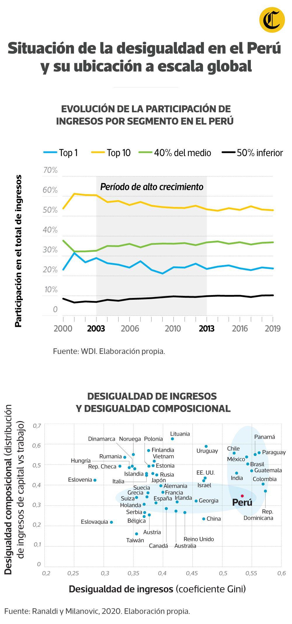 Situación de la desigualdad en el Perú. (Infografía: Jean Izquierdo)