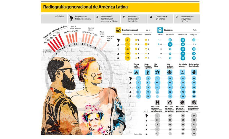 Radiografía generacional de América Latina. Fuente: GDA