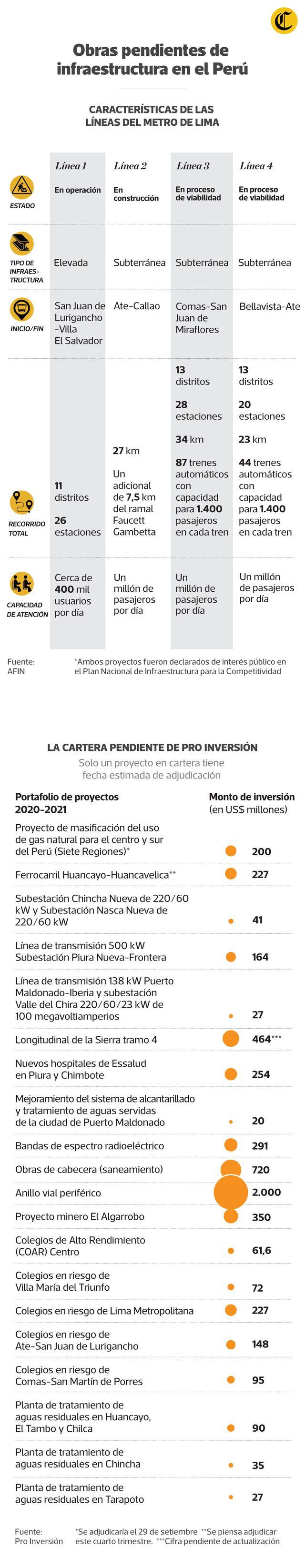 Líneas 3 y 4 del metro de Lima aún son obras pendientes, y ya están a la espera hace varios años. (Infografía: Jean Izquierdo/El Comercio)