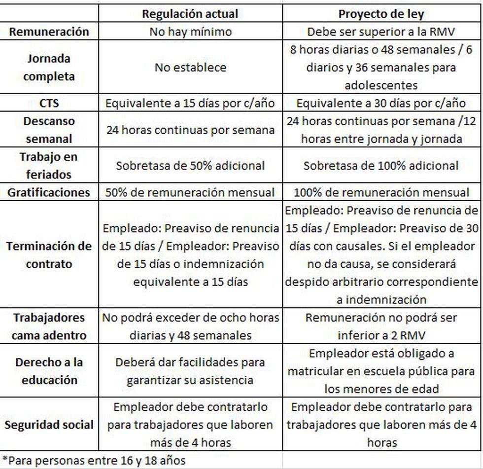 Comparativo entre la Ley N°27986 y el proyecto de ley presentado por Nuevo Perú. (Elaboración propia)