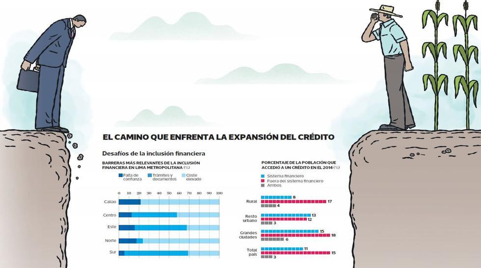 Cómo dinamizar los créditos bancarios en el Perú - 2