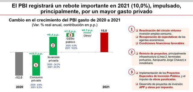 Evolución del PBI entre 2020 y 2021, según el MEF. Datos dados a conocer durante la presentación del Marco Macroeconómico Multianual 2021-2024.