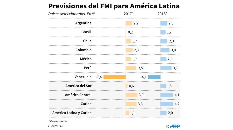 FMI: ¿Por qué recortó su previsión de crecimiento para el Perú? - 2