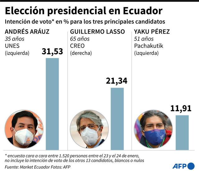 La intención de voto en Ecuador. (AFP).