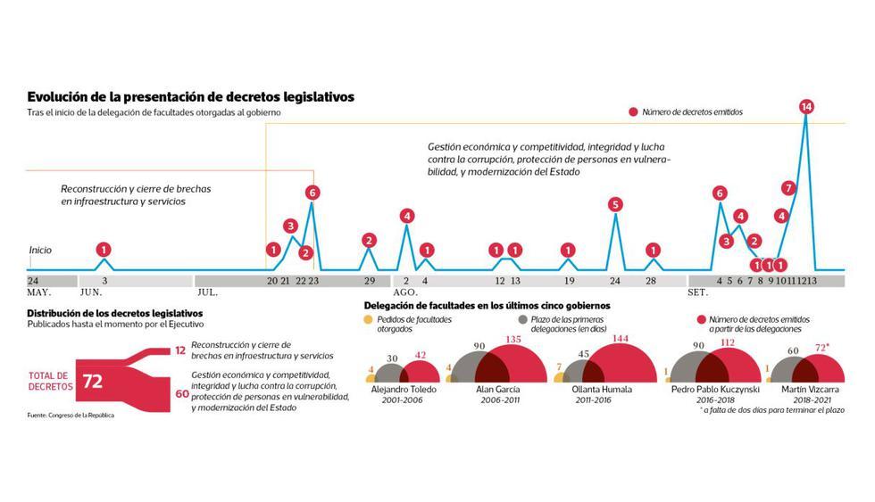 Villanueva afirma que ya se emitieron los decretos más fuertes. (Elaboración: El Comercio)