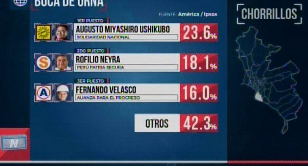 (América TV.)