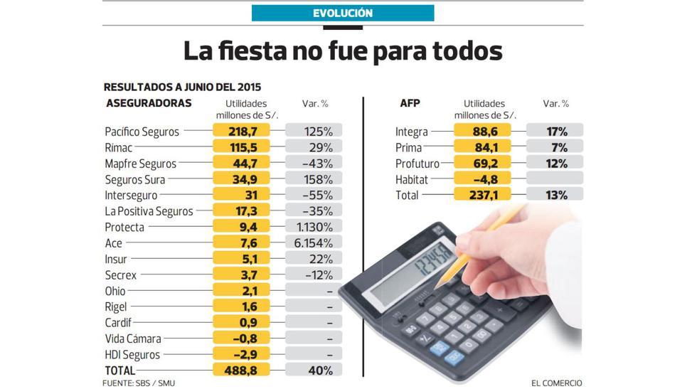 Ganancias de aseguradoras y AFP escalaron en el primer semestre - 2