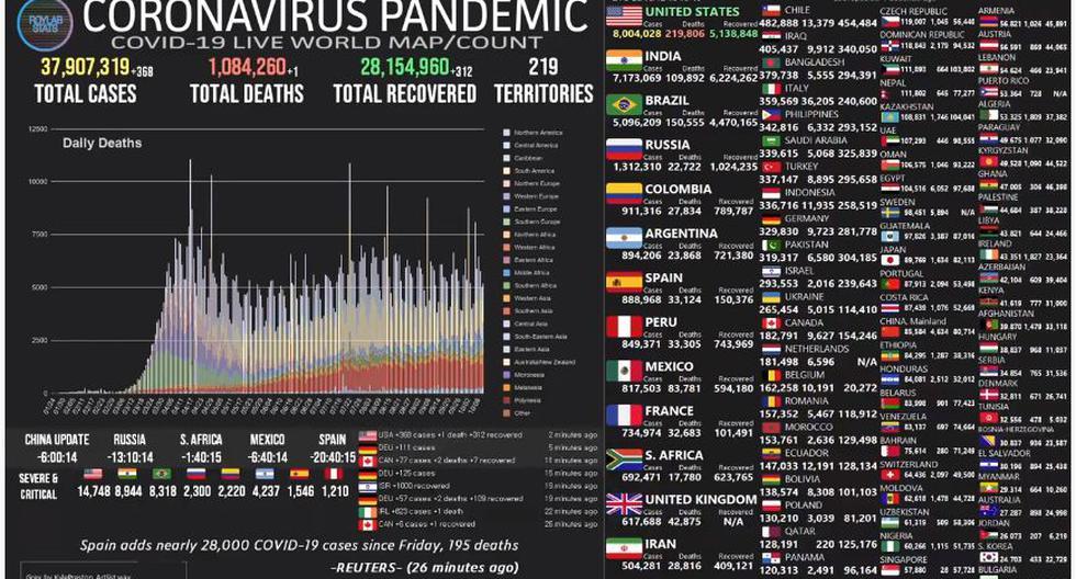 Mapa del coronavirus COVID-19 EN VIVO hoy, viernes 16 de octubre del 2020. (Universidad Johns Hopkins).