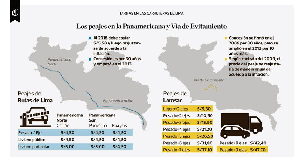 Infografía del día: tarifas en las carreteras de Lima - 1