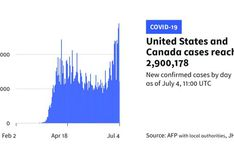 Coronavirus en Estados Unidos: se registra récord de contagios