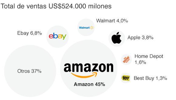 Total de ventas de Amazon. (Imagen: BBC)