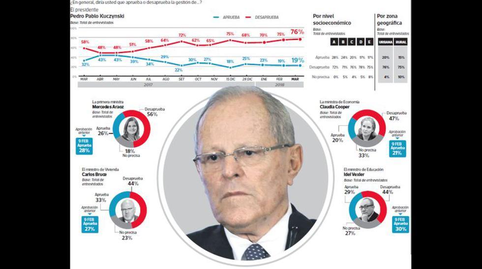 (Elaboración: El Comercio-Ipsos)
