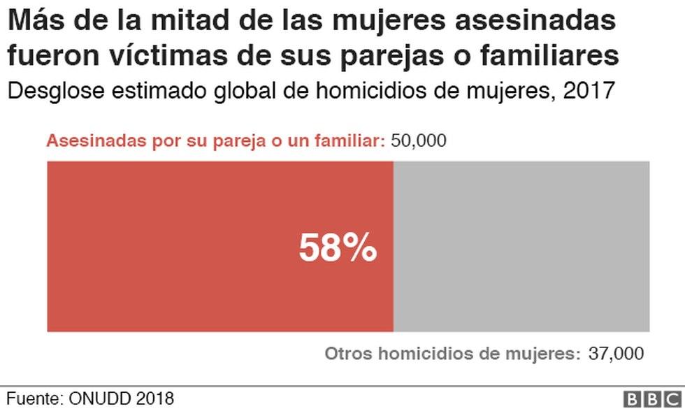 Las mujeres asesinadas cada día en todo el mundo. Imagen: BBC Mundo