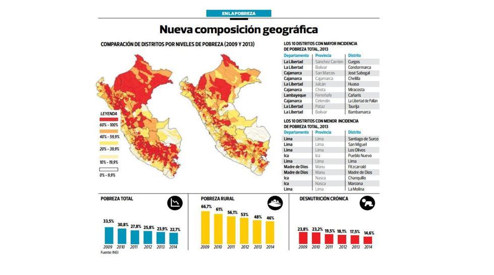 Radiografía: ¿dónde están los distritos más pobres del Perú? - 2