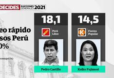 Conteo rápido Ipsos al 100%: Pedro Castillo y Keiko Fujimori disputarían la segunda vuelta de las Elecciones 2021