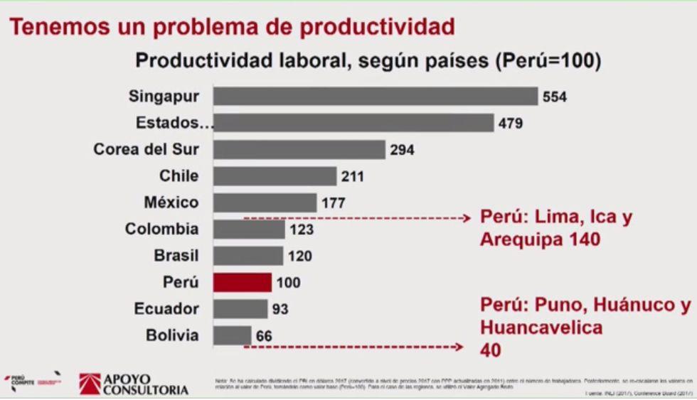 Apoyo Consultoría informó que en zonas donde el sueldo promedio es superior al salario mínimo la productividad es mayor. Eso sucede en Lima, Arequipa e Ica.