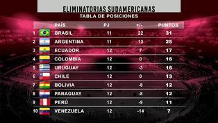 Eliminatorias Qatar 2022: Así quedó la tabla de posiciones tras la fecha 12