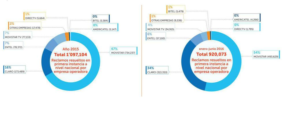 Telecomunicaciones: Se resolvieron 900 mil reclamos hasta junio - 2