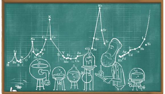 La ahora famosa tabla química de Meyer está representada detrás de él en el doodle de hoy. (Google)