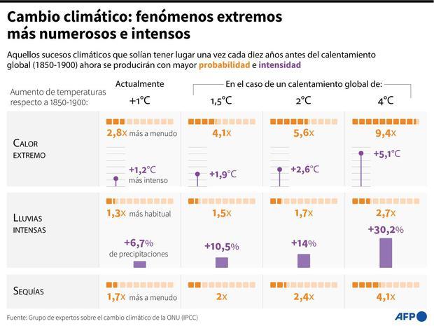 Cambio climático: fenómenos extremos más numerosos e intensos. (AFP).