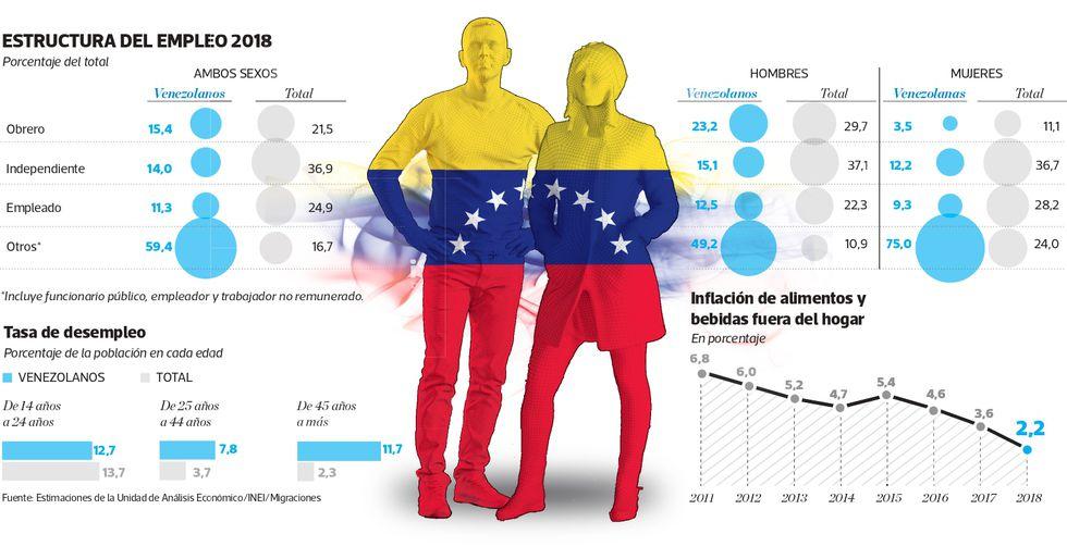 (Gráfico: El Comercio)