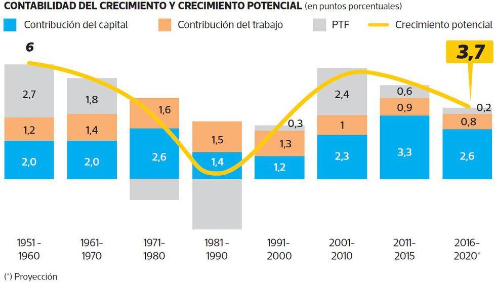 CONTABILIDAD DEL CRECIMIENTO Y CRECIMIENTO POTENCIAL (en puntos porcentuales).