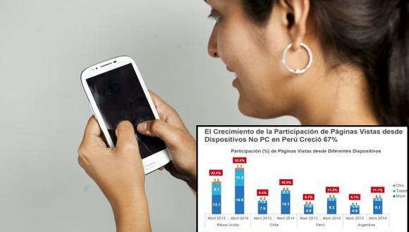 Uso de dispositivos móviles crece a ritmo acelerado en el Perú
