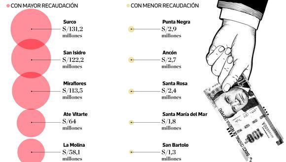 En el 2018, la recaudación por esta fuente en los cinco distritos que mayores recursos obtuvieron se ubicó entre S/131,2 millones para el caso de Santiago de Surco y los S/58,1 de La Molina