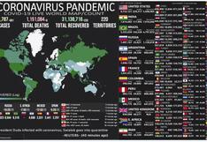 Mapa del coronavirus EN VIVO, HOY domingo 25 de octubre del 2020: cifra actualizada de muertos e infectados