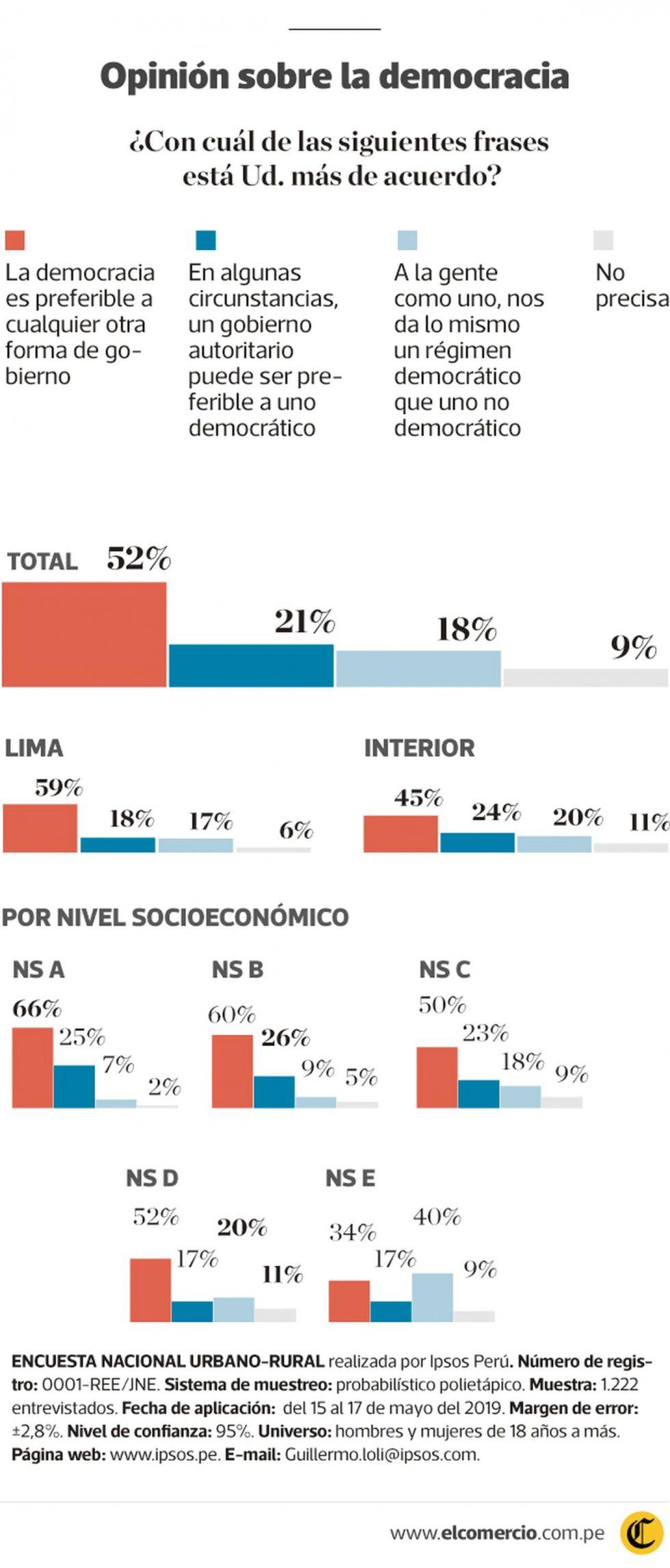 El Comercio-Ipsos