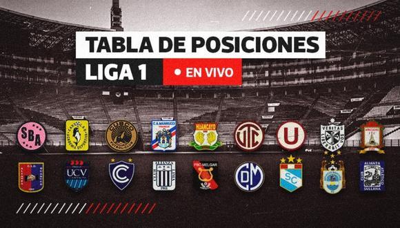 Tabla de posiciones de la Liga 1: fase 2, acumulado y descenso   Diseño: El Comercio