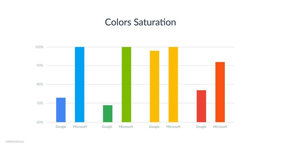 ¿Google y Microsoft comparten los mismos colores? - 2
