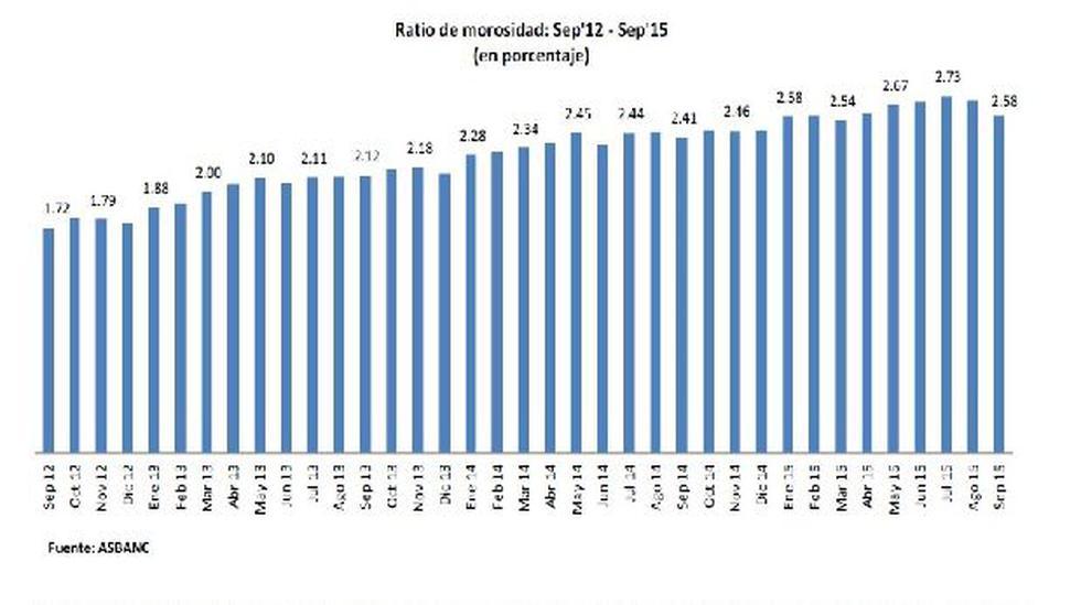 Asbanc dice que disminuye la morosidad, pero hay inestabilidad - 3