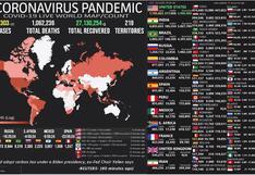 Mapa del coronavirus EN VIVO, HOY viernes 9 de octubre del 2020: cifra actualizada de muertos e infectados