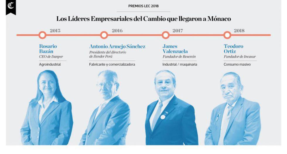 Infografía publicada en el diario El Comercio el 09/04/2018