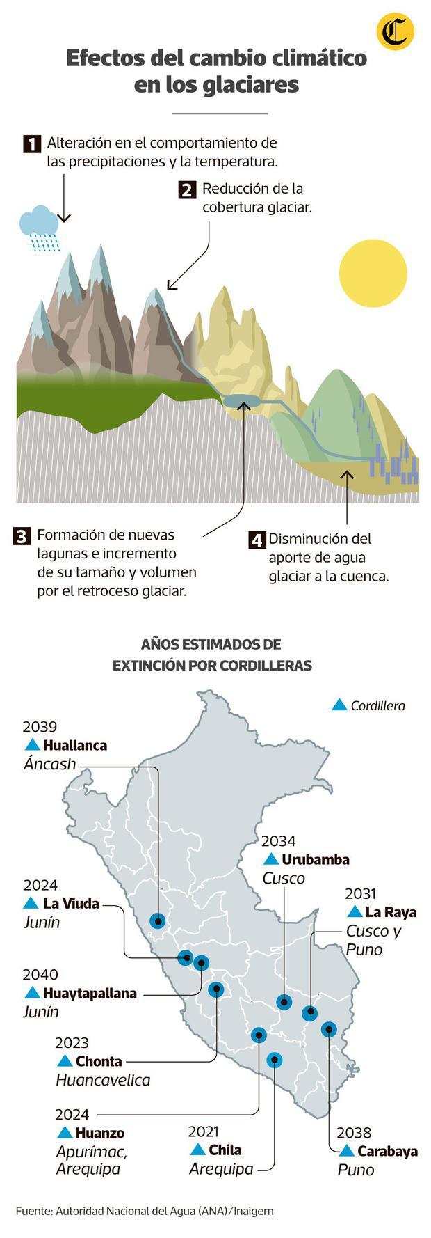 Gli effetti del cambiamento climatico sui ghiacciai (Infografica: Antonio Tarazona)
