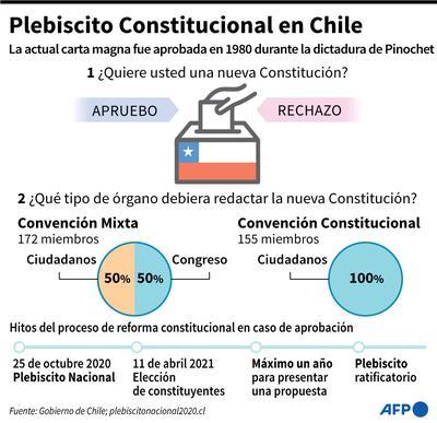 Plebiscito Nacional Chile 2020 EN VIVO: Chile aprueba derogar la  Constitución de Augusto Pinochet con un aplastante 78% de los votos |  Apruebo | Servel | Augusto Pinochet | Nueva Constitución |