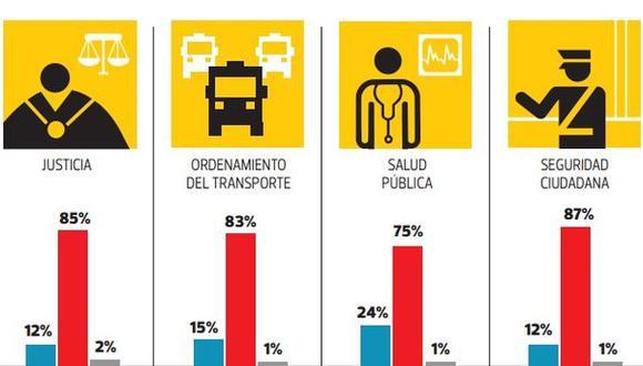 Encuesta revela gran insatisfacción por servicios del Estado