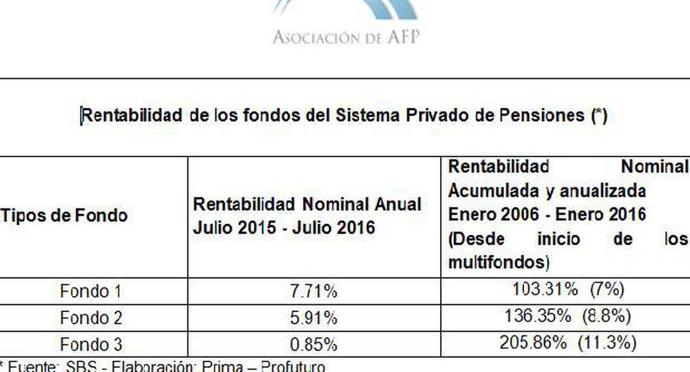 AFP generaron entre 7% y 11% de rentabilidad anual en diez años - 2