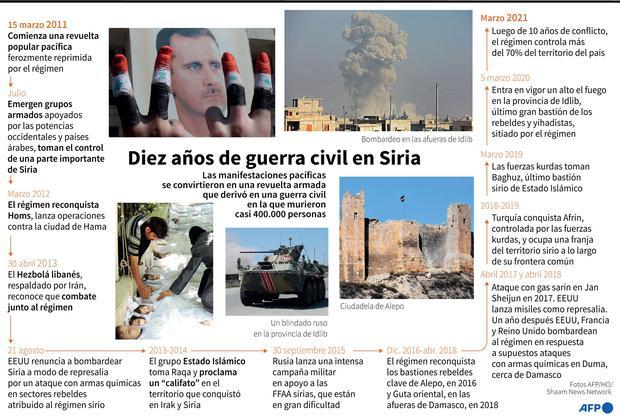 10 años de guerra civil en Siria. (AFP).