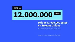 EE.UU supera los 12 millones de casos de COVID-19