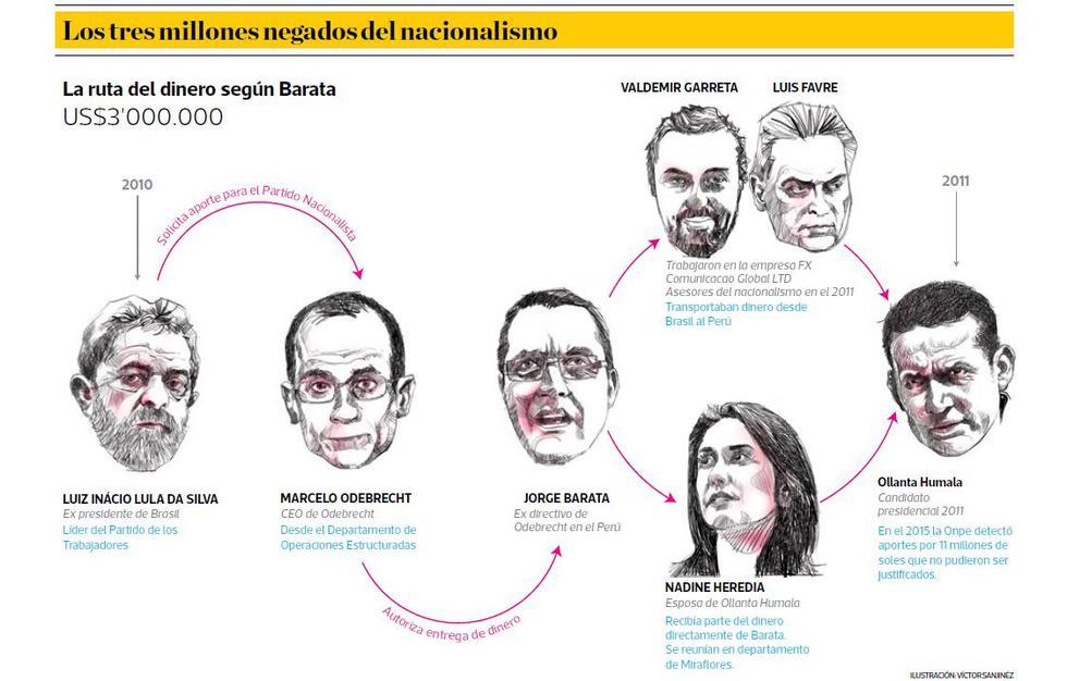 La ruta del dinero para la campaña de Humala, según Barata - 2