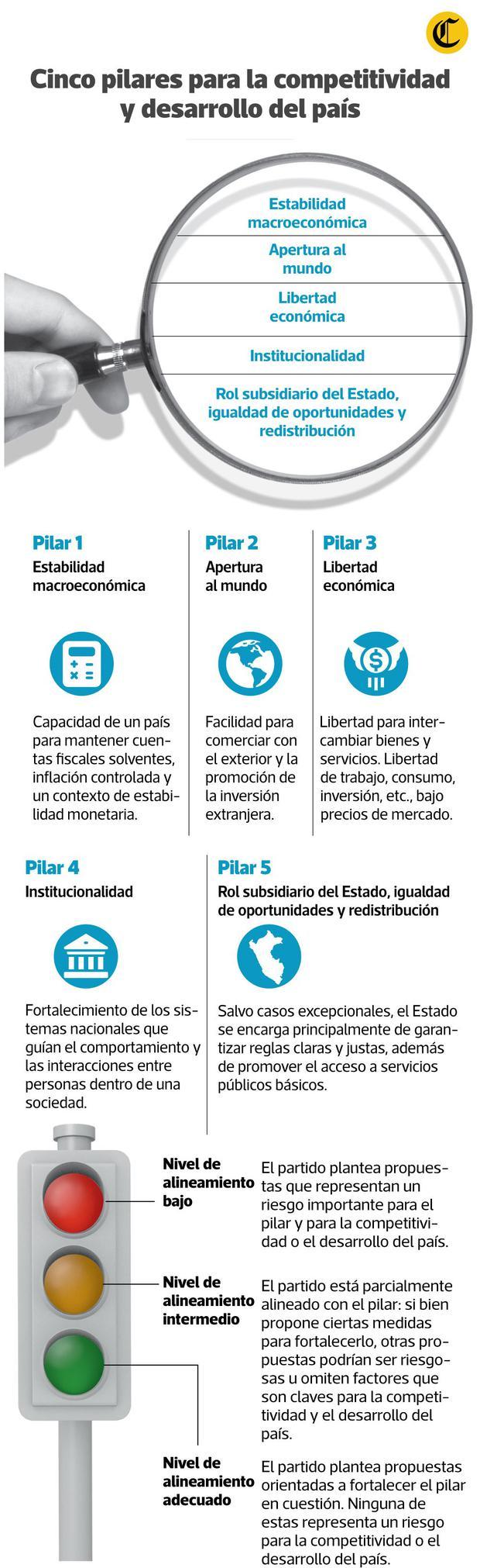 Cinco pilares para la competitividad y desarrollo del país