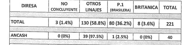 Un caso positivo de la variante brasileña (Foto: Archivo GEC)