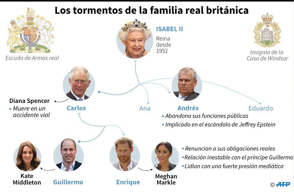 Árbol genealógico que detalla los problemas que aquejan a la monarquía británica. Fuente: AFP