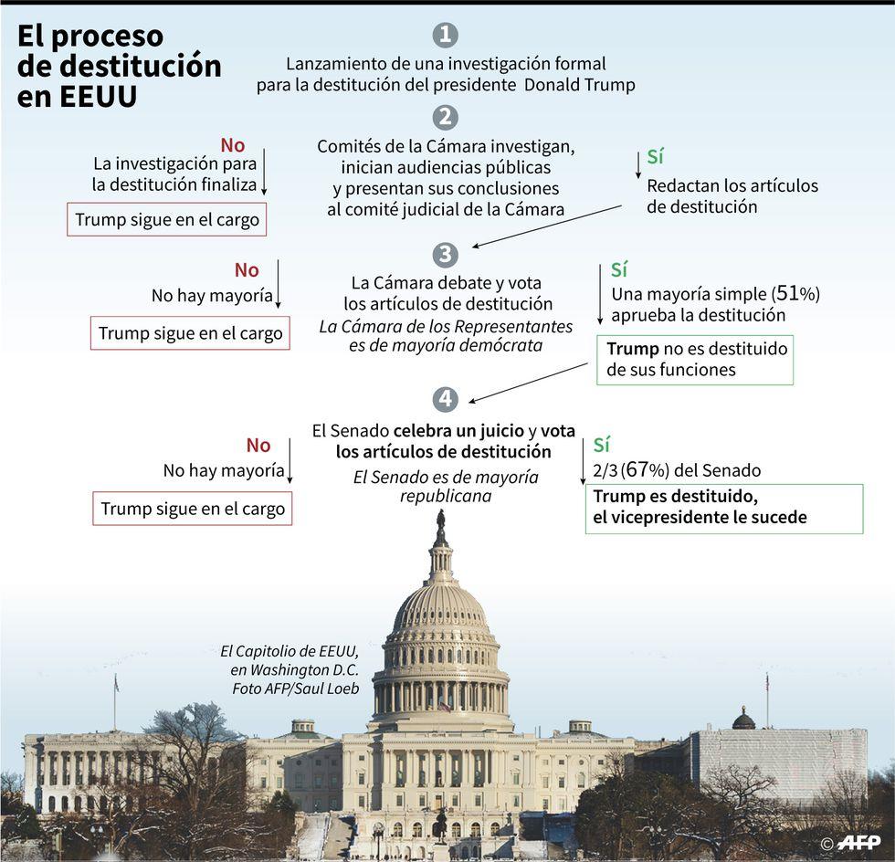 """Gráfico sobre los posibles escenarios que puede traer el proceso de destitución (o """"impeachment"""") contra el presidente de EEUU, Donald Trump. (AFP)"""