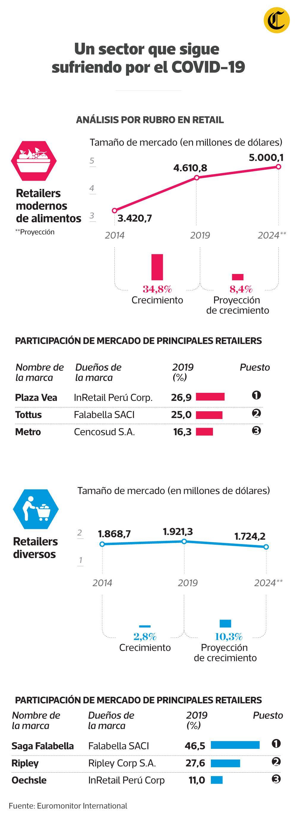 Retail, un sector que sigue sufriendo por el COVID-19.  (Infografía: Jean Izquierdo/El Comercio; Fuentes: Kantar Worldpanel, Euromonitor International, Google)