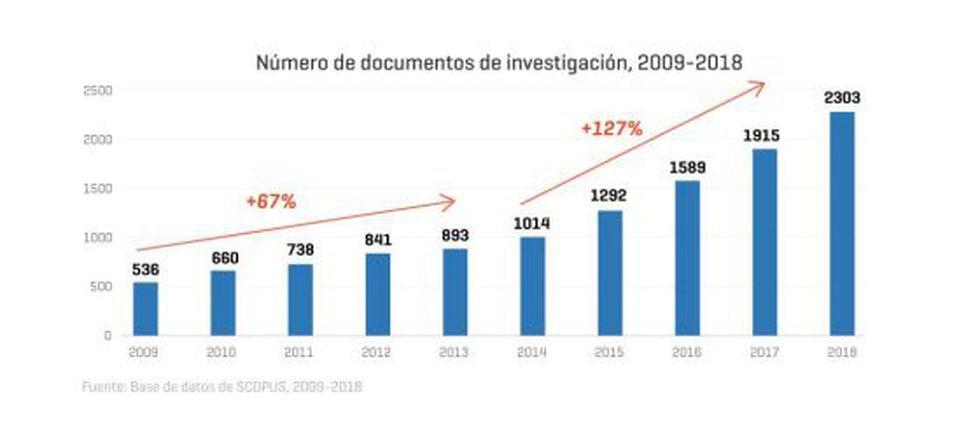 Impactos del licenciamiento en las investigaciones. (Imagen: Sunedu)