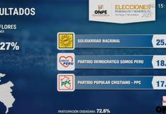 Estos son los resultados en Miraflores, según conteo oficial de la ONPE al 90.27%