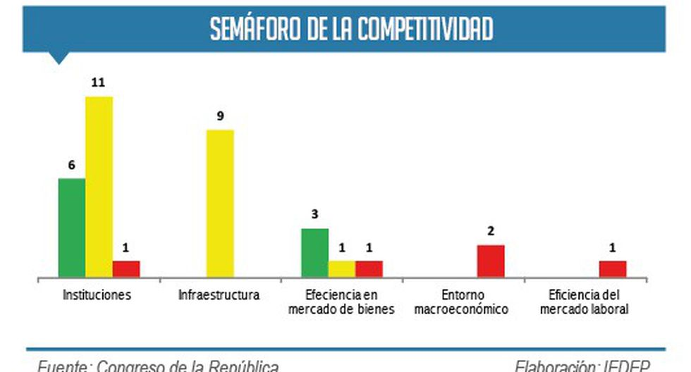 5 proyectos de ley que afectarían la competitividad empresarial - 2